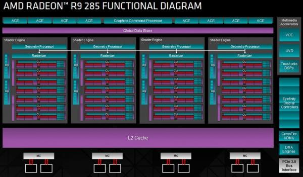 radeon-285-gpu-diagram-1024_t