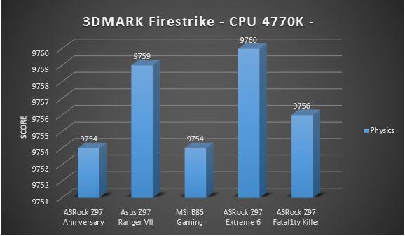 firestrike 4770K