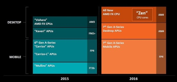 amd-financial-analyst-day-2015-05-3243669ad32ee6fa15258a40a15fa9e0d