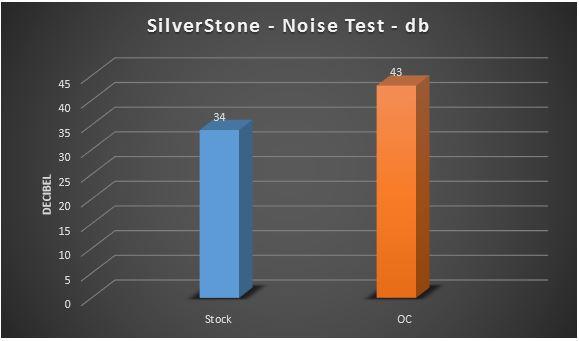 noise test 2
