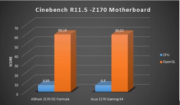 Cinebench R11.5 Z170
