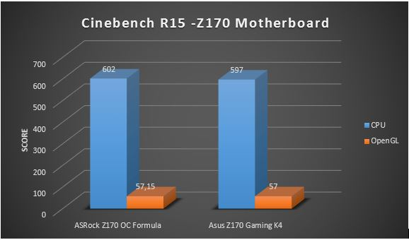 Cinebench R15 Z170