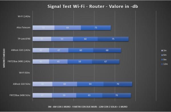 signal test