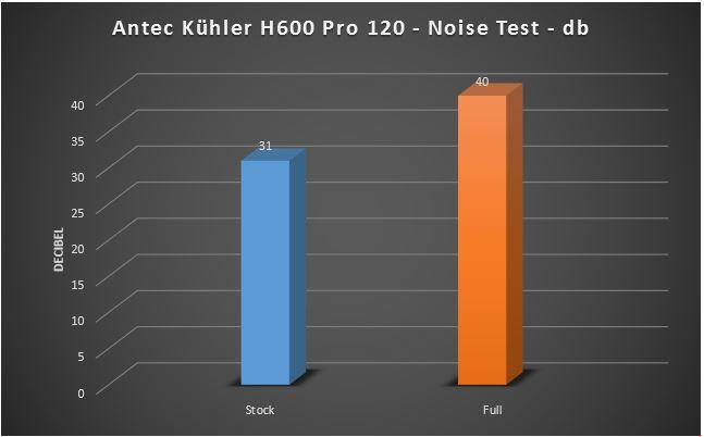 noise h600
